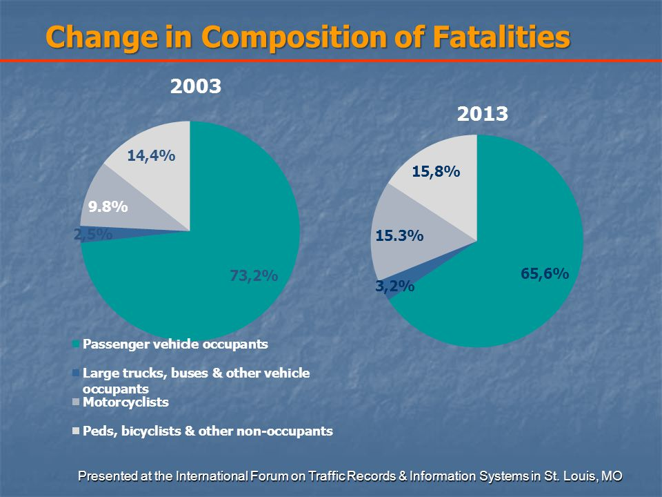 Change in Composition of Fatalities Presented at the International Forum on Traffic Records & Information Systems in St.