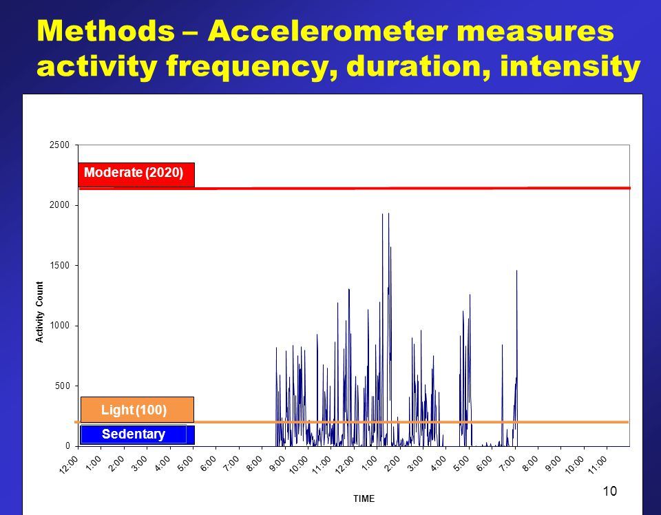 Methods – Accelerometer measures activity frequency, duration, intensity 10