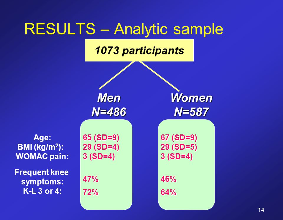 RESULTS – Analytic sample 1073 participants WomenN=587 67 (SD=9) 29 (SD=5) 3 (SD=4) 46%64% 65 (SD=9) 29 (SD=4) 3 (SD=4) 47%72% MenN=486 Age: BMI (kg/m 2 ): WOMAC pain: Frequent knee symptoms: K-L 3 or 4: 14