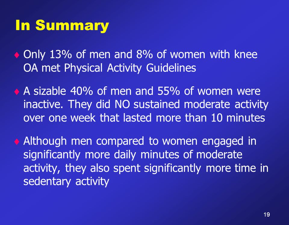 In Summary  Only 13% of men and 8% of women with knee OA met Physical Activity Guidelines  A sizable 40% of men and 55% of women were inactive.