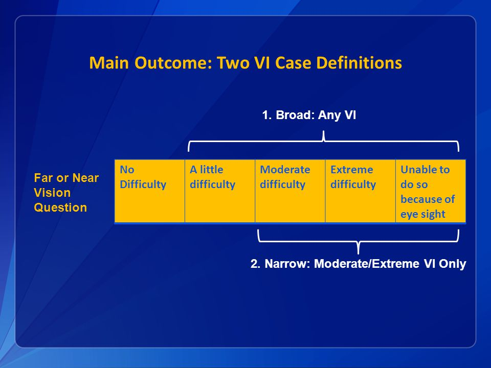 Main Outcome: Two VI Case Definitions No Difficulty A little difficulty Moderate difficulty Extreme difficulty Unable to do so because of eye sight 1.