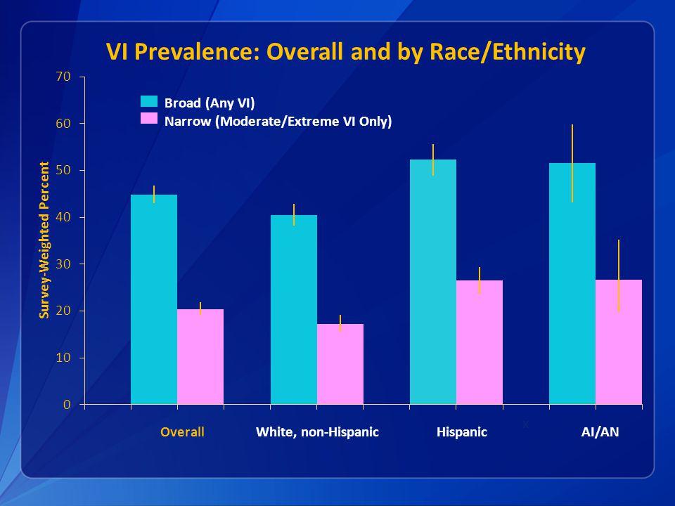 Overall White, non-Hispanic Hispanic AI/AN Broad (Any VI) Narrow (Moderate/Extreme VI Only)