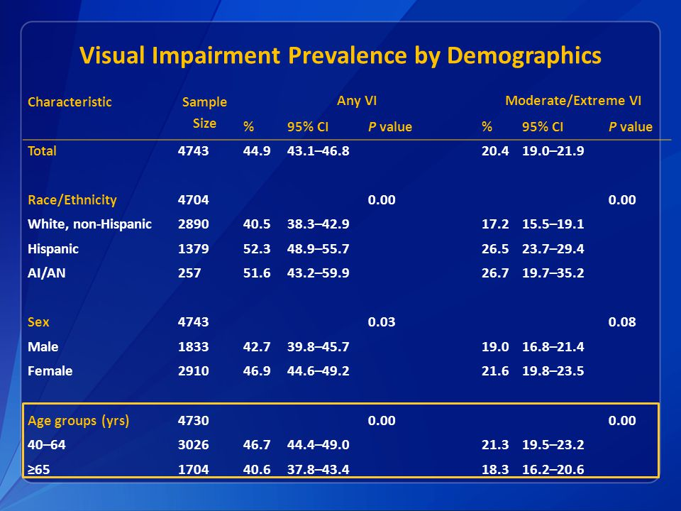 Visual Impairment Prevalence by Demographics Characteristic Sample Size Any VIModerate/Extreme VI %95% CIP value%95% CIP value Total474344.943.1–46.820.419.0–21.9 Race/Ethnicity47040.00 White, non-Hispanic289040.538.3–42.917.215.5–19.1 Hispanic137952.348.9–55.726.523.7–29.4 AI/AN25751.643.2–59.926.719.7–35.2 Sex47430.030.08 Male183342.739.8–45.719.016.8–21.4 Female291046.944.6–49.221.619.8–23.5 Age groups (yrs)47300.00 40–64302646.744.4–49.021.319.5–23.2 ≥65170440.637.8–43.418.316.2–20.6