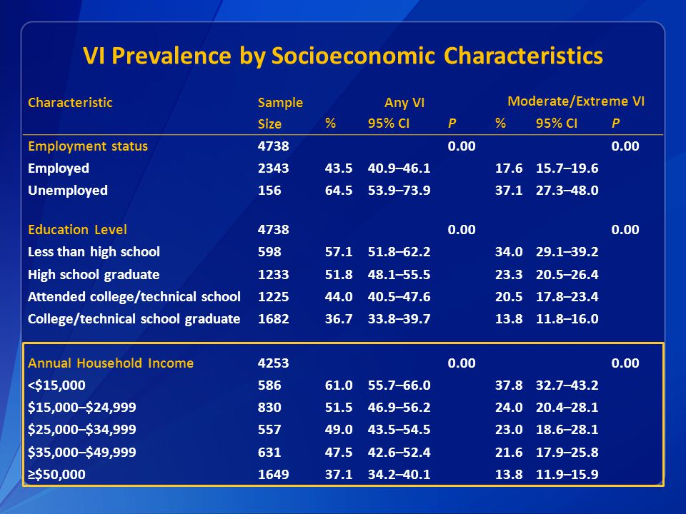 VI Prevalence by Socioeconomic Characteristics Characteristic Sample Size Any VI Moderate/Extreme VI %95% CIP% P Employment status47380.00 Employed234343.540.9–46.117.615.7–19.6 Unemployed15664.553.9–73.937.127.3–48.0 Education Level47380.00 Less than high school59857.151.8–62.234.029.1–39.2 High school graduate123351.848.1–55.523.320.5–26.4 Attended college/technical school122544.040.5–47.620.517.8–23.4 College/technical school graduate168236.733.8–39.713.811.8–16.0 Annual Household Income42530.00 <$15,00058661.055.7–66.037.832.7–43.2 $15,000–$24,99983051.546.9–56.224.020.4–28.1 $25,000–$34,99955749.043.5–54.523.018.6–28.1 $35,000–$49,99963147.542.6–52.421.617.9–25.8 ≥$50,000164937.134.2–40.113.811.9–15.9