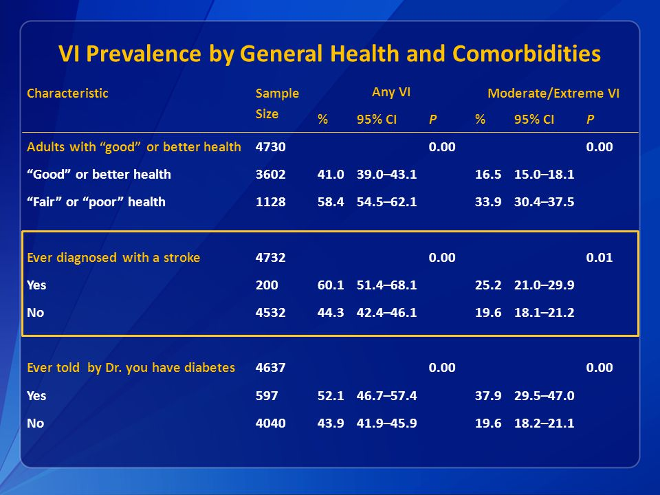 VI Prevalence by General Health and Comorbidities Characteristic Sample Size Any VI Moderate/Extreme VI %95% CIP% P Adults with good or better health47300.00 Good or better health360241.039.0–43.116.515.0–18.1 Fair or poor health112858.454.5–62.133.930.4–37.5 Ever diagnosed with a stroke47320.000.01 Yes20060.151.4–68.125.221.0–29.9 No453244.342.4–46.119.618.1–21.2 Ever told by Dr.