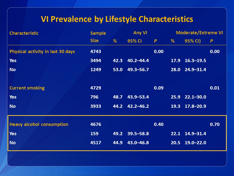 VI Prevalence by Lifestyle Characteristics Characteristic Sample Size Any VIModerate/Extreme VI %95% CIP%95% CI)P Physical activity in last 30 days47430.00 Yes349442.340.2–44.417.916.3–19.5 No124953.049.3–56.728.024.9–31.4 Current smoking47290.090.01 Yes79648.743.9–53.425.922.1–30.0 No393344.242.2–46.219.317.8–20.9 Heavy alcohol consumption46760.400.70 Yes15949.239.5–58.822.114.9–31.4 No451744.943.0–46.820.519.0–22.0