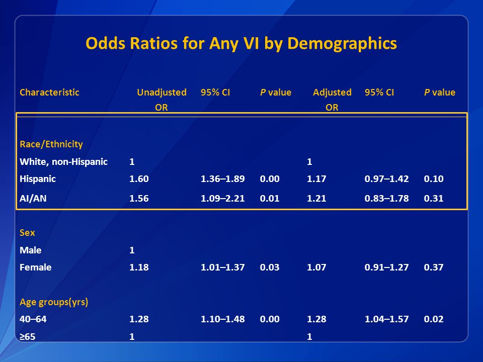 Odds Ratios for Any VI by Demographics Characteristic Unadjusted OR 95% CIP value Adjusted OR 95% CIP value Race/Ethnicity White, non-Hispanic11 Hispanic1.601.36–1.890.001.170.97–1.420.10 AI/AN1.561.09–2.210.011.210.83–1.780.31 Sex Male1 Female1.181.01–1.370.031.070.91–1.270.37 Age groups(yrs) 40–641.281.10–1.480.001.281.04–1.570.02 ≥6511