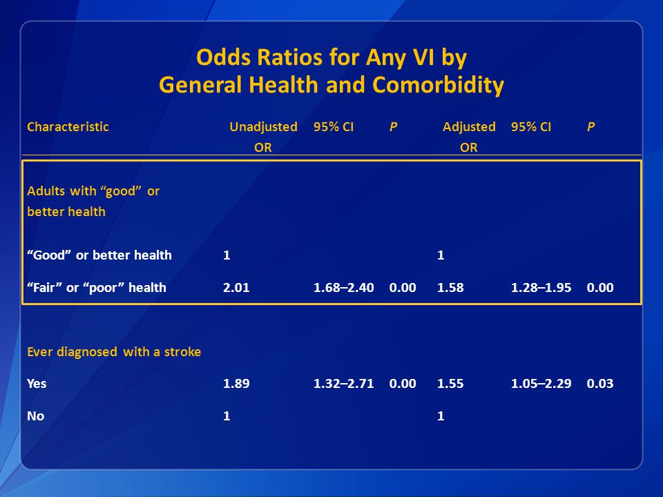 Odds Ratios for Any VI by General Health and Comorbidity Characteristic Unadjusted OR 95% CIP Adjusted OR 95% CIP Adults with good or better health Good or better health11 Fair or poor health2.011.68–2.400.001.581.28–1.950.00 Ever diagnosed with a stroke Yes1.891.32–2.710.001.551.05–2.290.03 No11