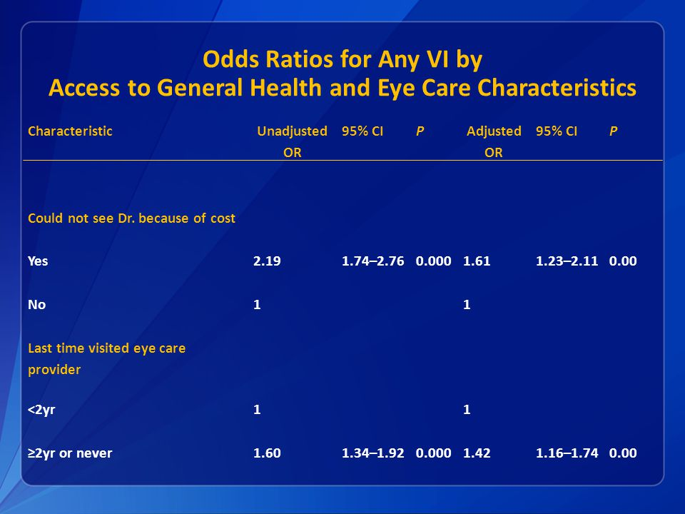 Odds Ratios for Any VI by Access to General Health and Eye Care Characteristics Characteristic Unadjusted OR 95% CIP Adjusted OR 95% CIP Could not see Dr.