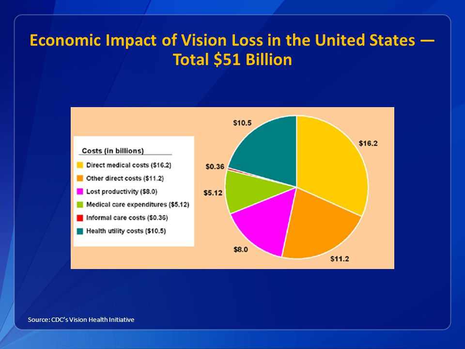 Economic Impact of Vision Loss in the United States — Total $51 Billion Source: CDC's Vision Health Initiative
