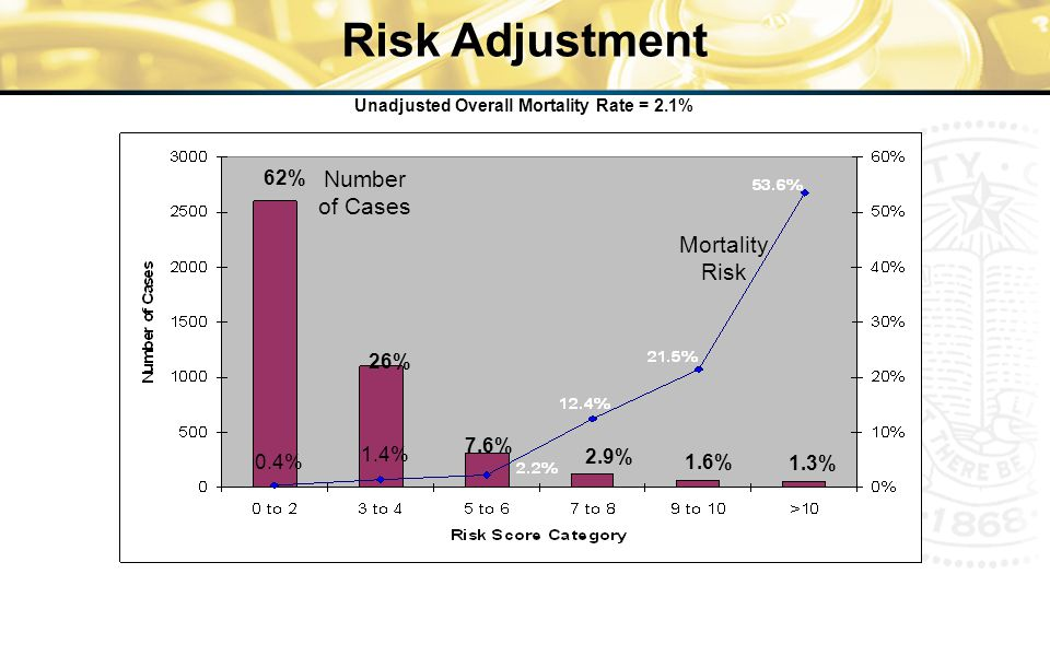 Risk Adjustment Unadjusted Overall Mortality Rate = 2.1% Mortality Risk Number of Cases 62% 26% 7.6% 2.9% 1.6% 1.3% 0.4% 1.4% Resnic FS, Ohno-Machado L, Selwyn A, Simon DI, Popma JJ.