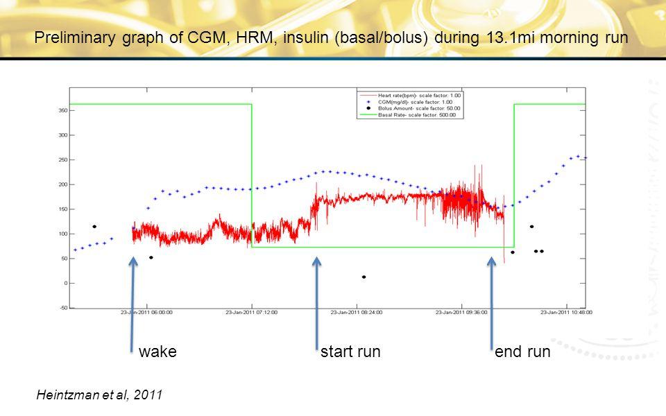 Preliminary graph of CGM, HRM, insulin (basal/bolus) during 13.1mi morning run wakestart runend run Heintzman et al, 2011