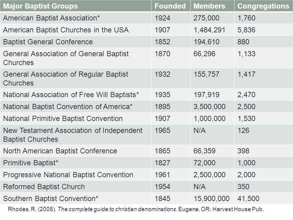 Major Baptist GroupsFoundedMembersCongregations American Baptist Association*1924275,0001,760 American Baptist Churches in the USA19071,484,2915,836 B