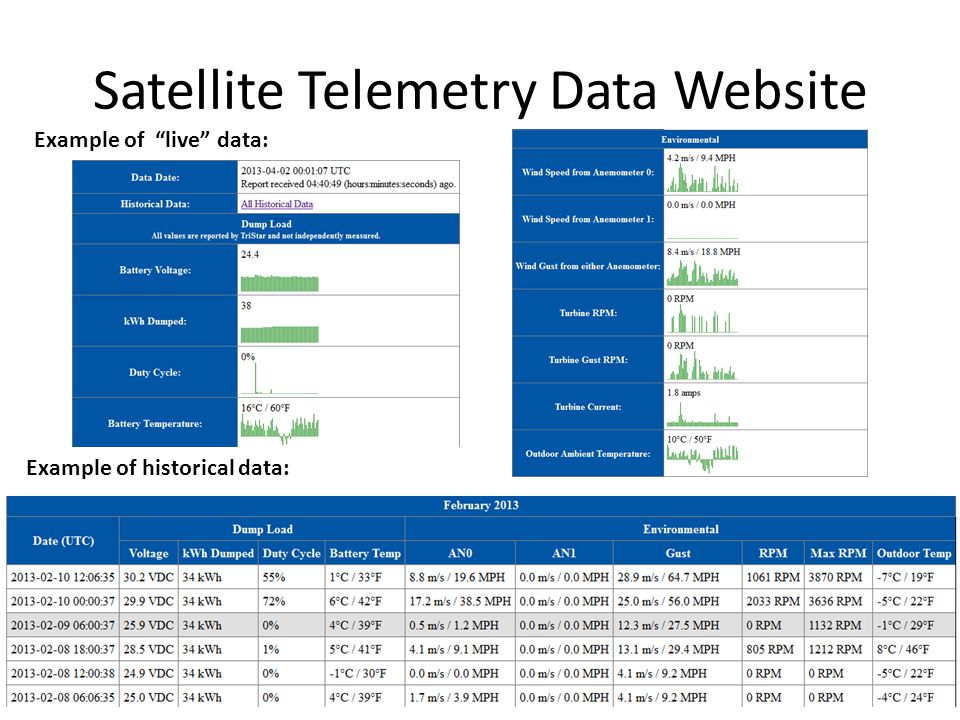 "Satellite Telemetry Data Website Example of historical data: Example of ""live"" data:"