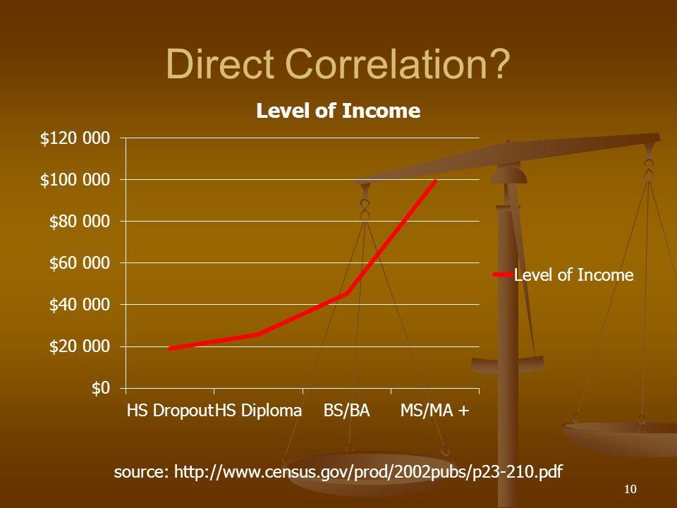 Direct Correlation 10 source: http://www.census.gov/prod/2002pubs/p23-210.pdf