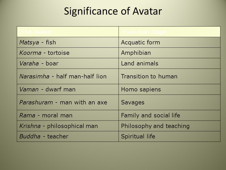 Significance of Avatar The Avatar Evolution stage Matsya - fishAcquatic form Koorma - tortoiseAmphibian Varaha - boarLand animals Narasimha - half man-half lionTransition to human Vaman - dwarf manHomo sapiens Parashuram - man with an axeSavages Rama - moral manFamily and social life Krishna - philosophical manPhilosophy and teaching Buddha - teacherSpiritual life