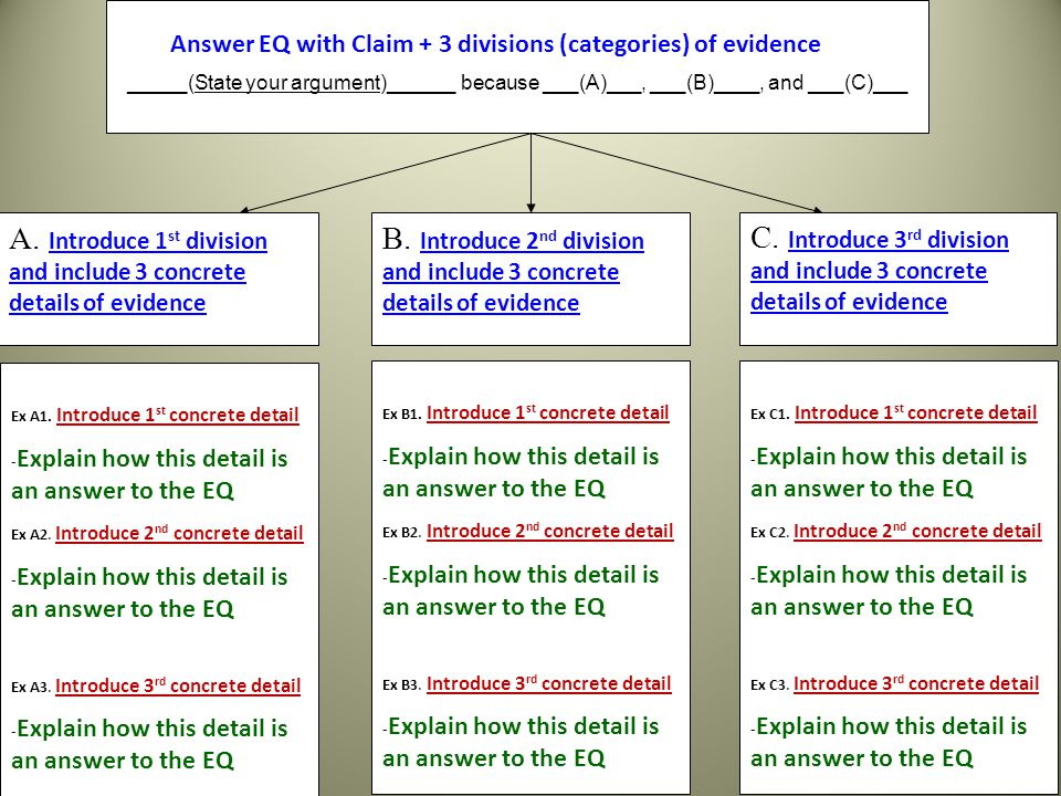 _____(State your argument)______ because ___(A)___, ___(B)____, and ___(C)___ Answer EQ with Claim + 3 divisions (categories) of evidence A.