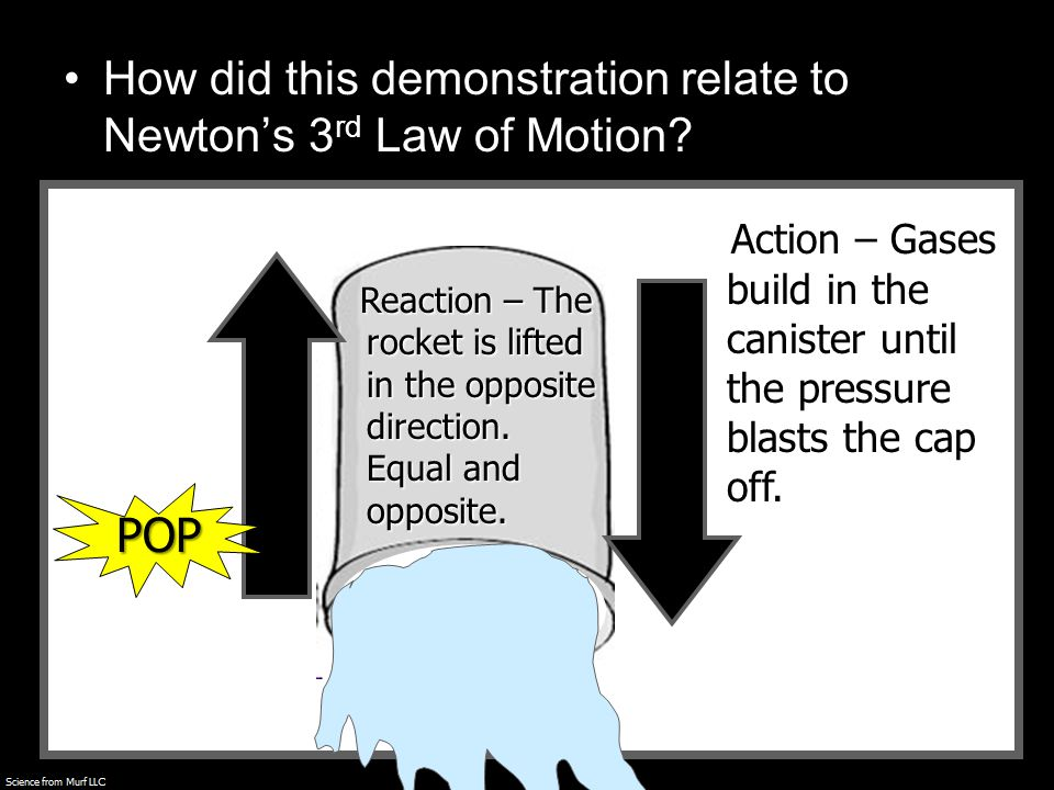 How did this demonstration relate to Newton's 3 rd Law of Motion.