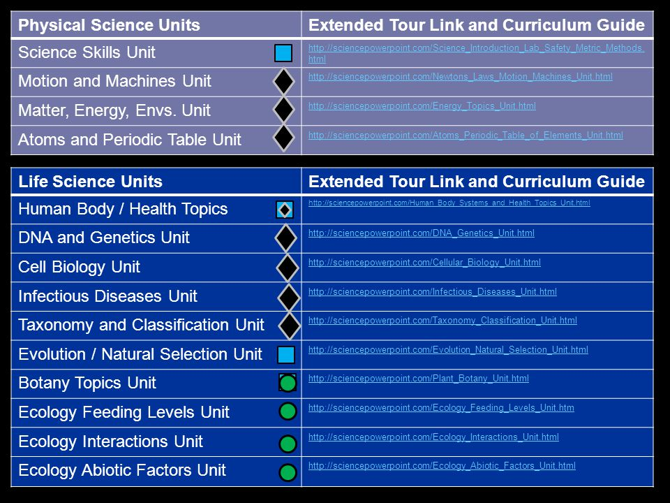 Physical Science UnitsExtended Tour Link and Curriculum Guide Science Skills Unit http://sciencepowerpoint.com/Science_Introduction_Lab_Safety_Metric_Methods.