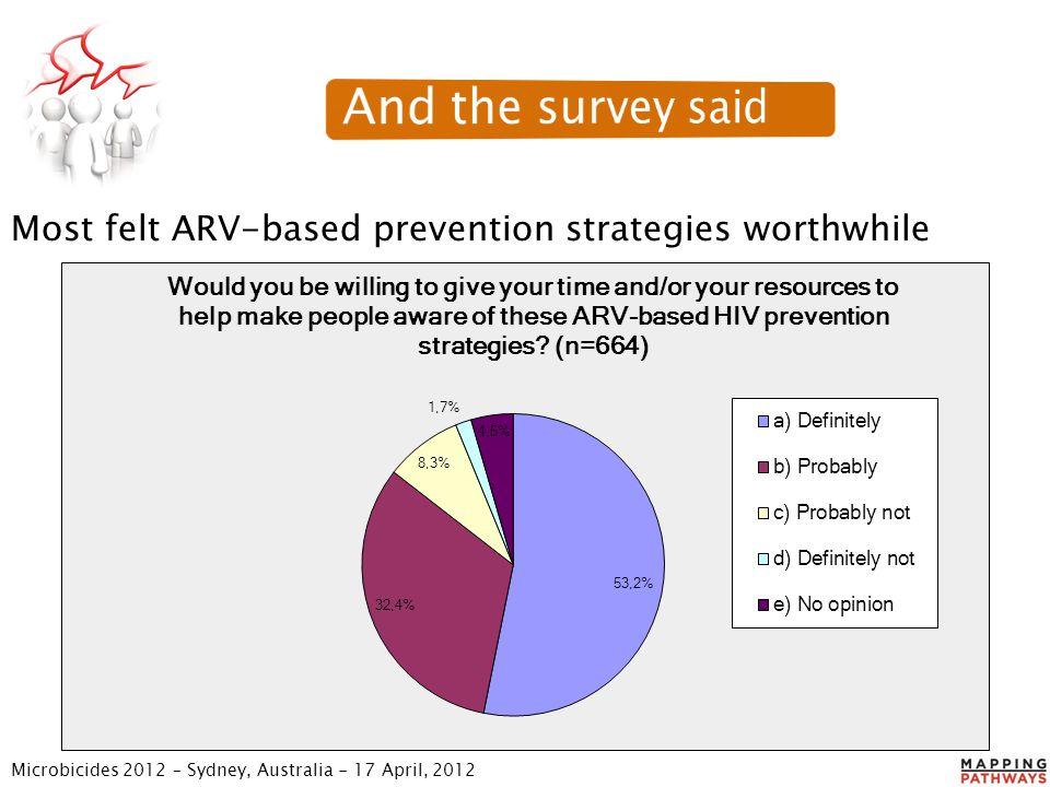 Most felt ARV-based prevention strategies worthwhile Microbicides 2012 – Sydney, Australia - 17 April, 2012