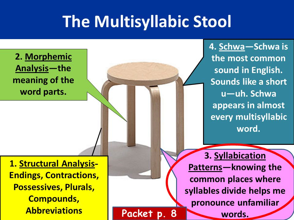 The Multisyllabic Stool 1. Structural Analysis - Endings, Contractions, Possessives, Plurals, Compounds, Abbreviations 2. Morphemic Analysis—the meani
