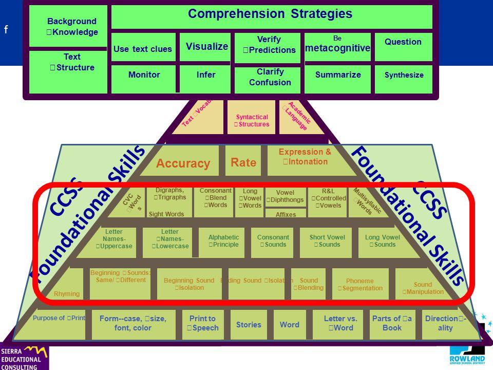 RF.1.2- Phonological Awareness Standards (1 st grade standard)