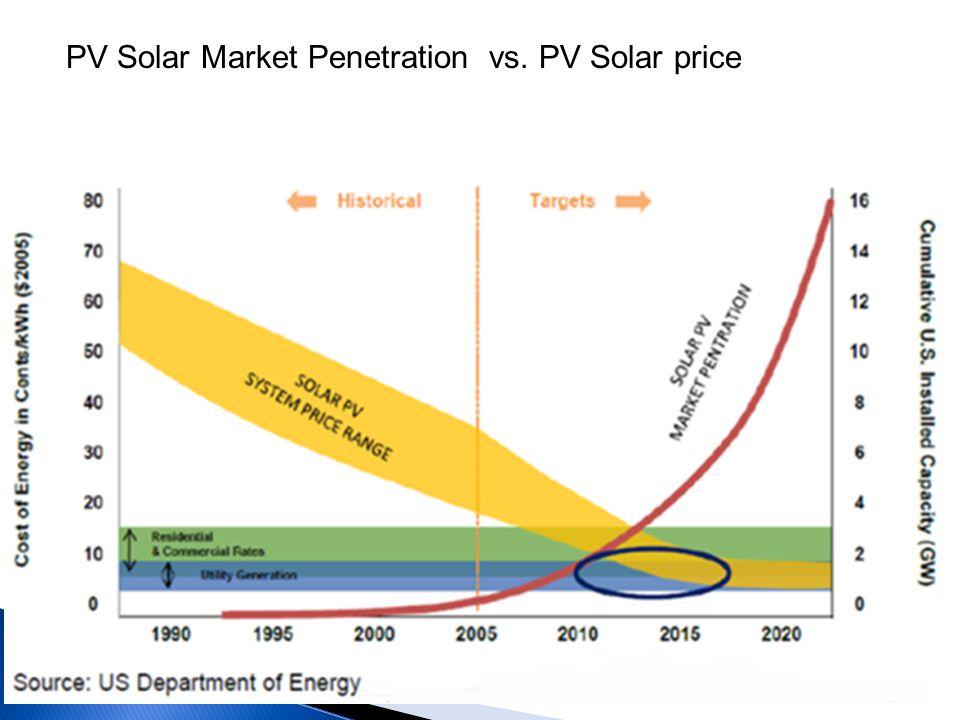 PV Solar Market Penetration vs. PV Solar price