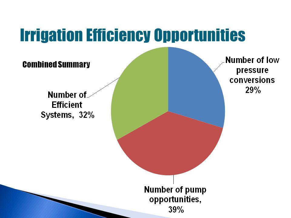 Irrigation Efficiency Opportunities Combined Summary