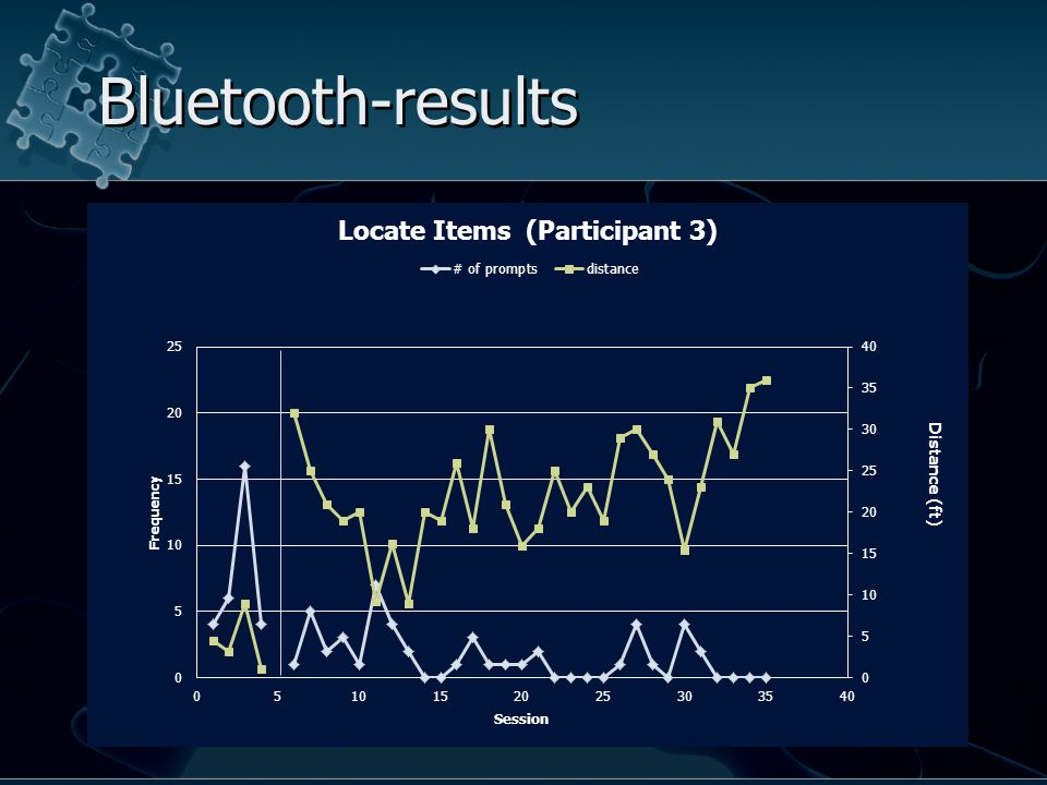 Bluetooth-results