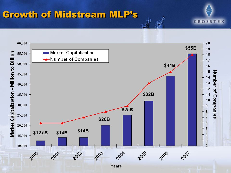 Content Slide Growth of Midstream MLP's $12.5B $44B $25B $14B $20B $32B $55B