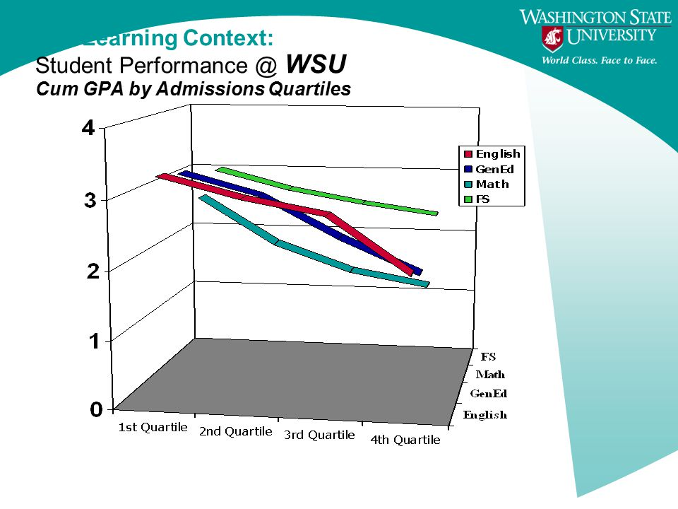 The Learning Context: Student Performance @ WSU Cum GPA by Admissions Quartiles