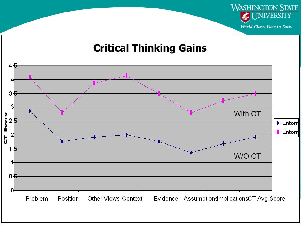 Critical Thinking Gains With CT W/O CT