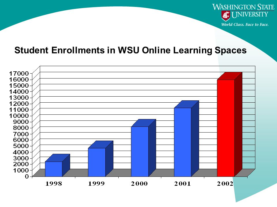 Student Enrollments in WSU Online Learning Spaces