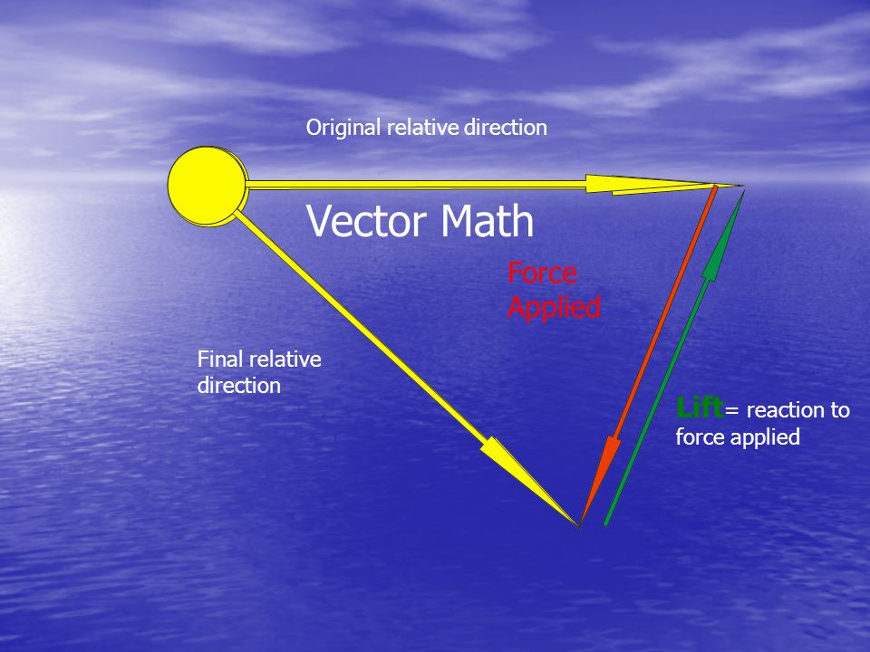 Lift = reaction to force applied Original relative direction Final relative direction Force Applied Vector Math