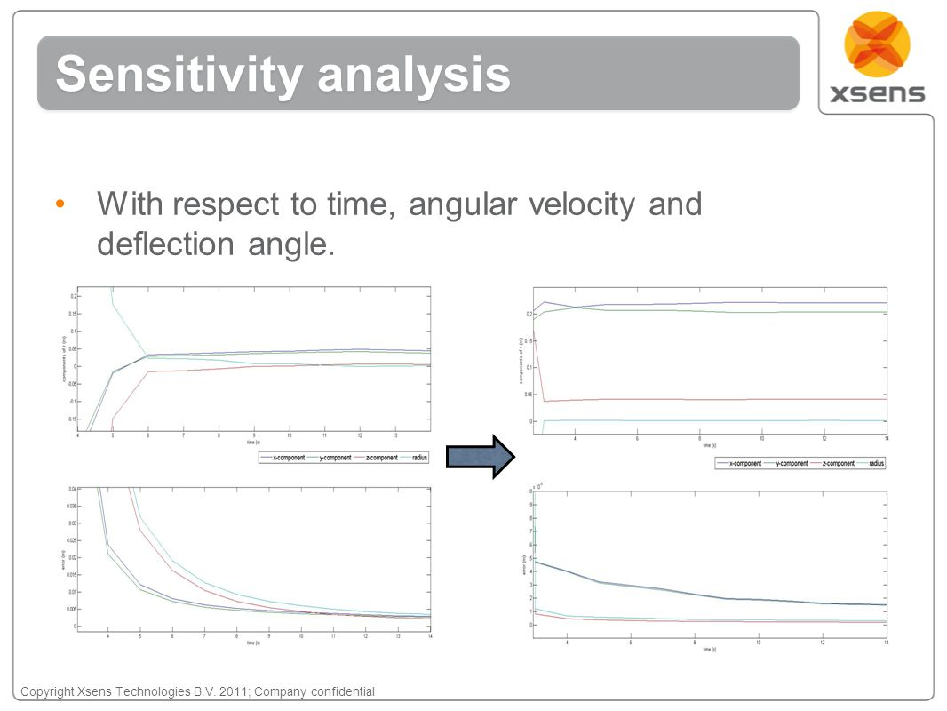 Copyright Xsens Technologies B.V. 2011; Company confidential With respect to time, angular velocity and deflection angle. Sensitivity analysis