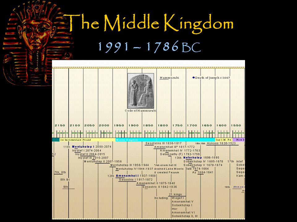 The Middle Kingdom 1991 – 1786 BC