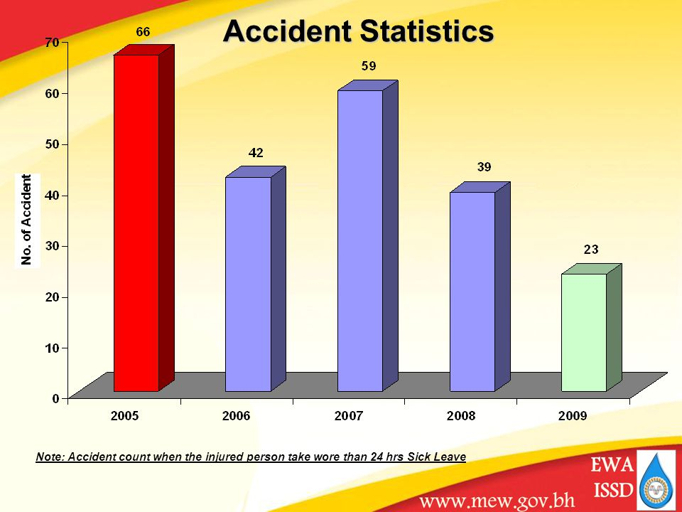Accident Statistics Note: Accident count when the injured person take wore than 24 hrs Sick Leave