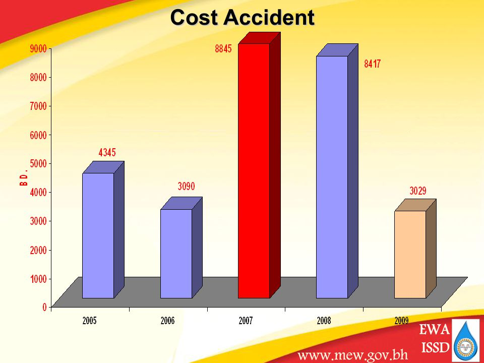 Cost Accident