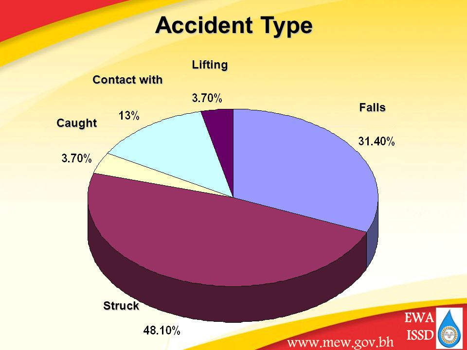 Falls Struck Caught Contact with Lifting Accident Type