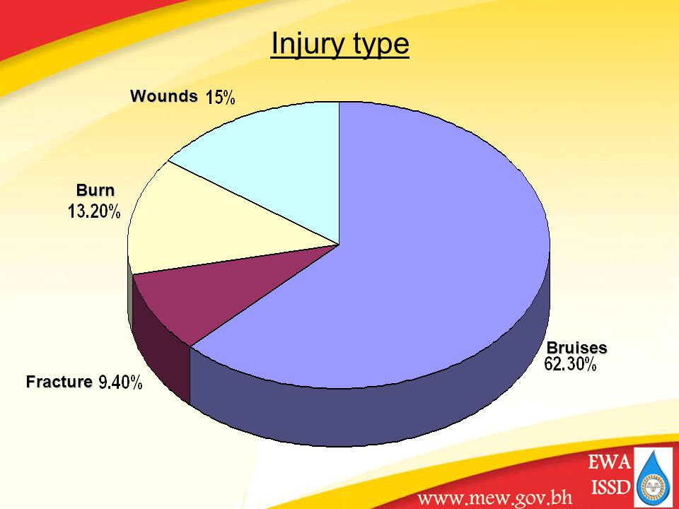 Injury typeWounds Burn Fracture Bruises