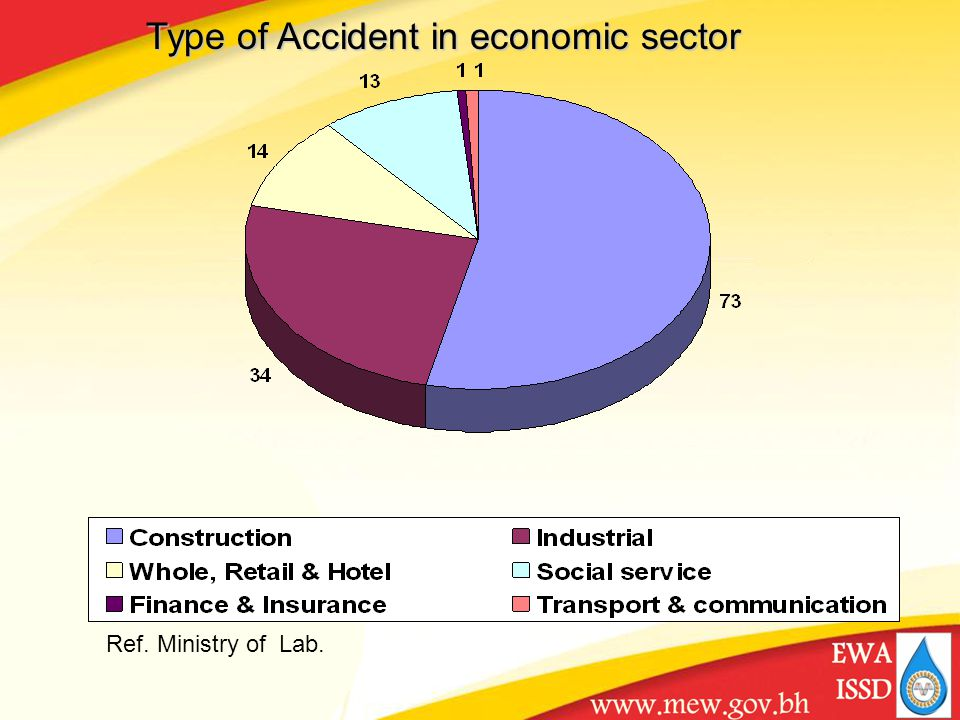 Ref. Ministry of Lab. Type of Accident in economic sector