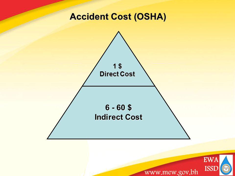 Accident Cost (OSHA) 6 - 60 $ Indirect Cost 1 $ Direct Cost