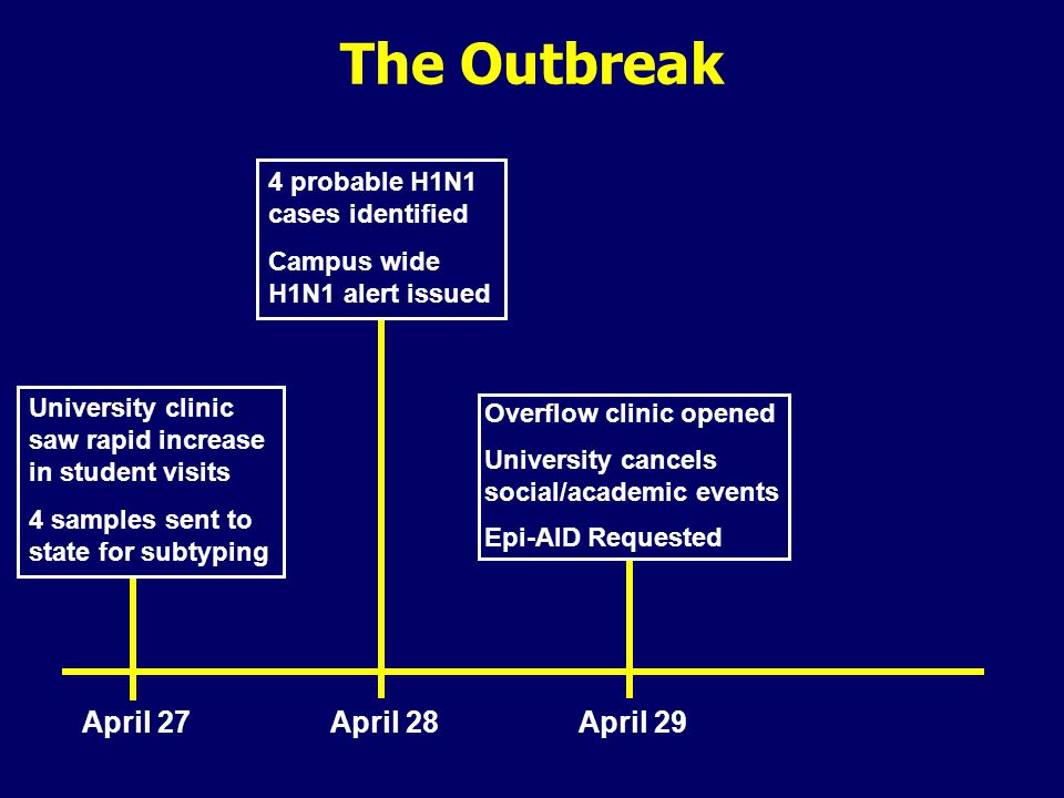 The Outbreak April 27April 28April 29 Overflow clinic opened University cancels social/academic events Epi-AID Requested 4 probable H1N1 cases identified Campus wide H1N1 alert issued University clinic saw rapid increase in student visits 4 samples sent to state for subtyping