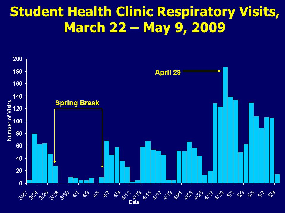 Student Health Clinic Respiratory Visits, March 22 – May 9, 2009 April 29 Spring Break