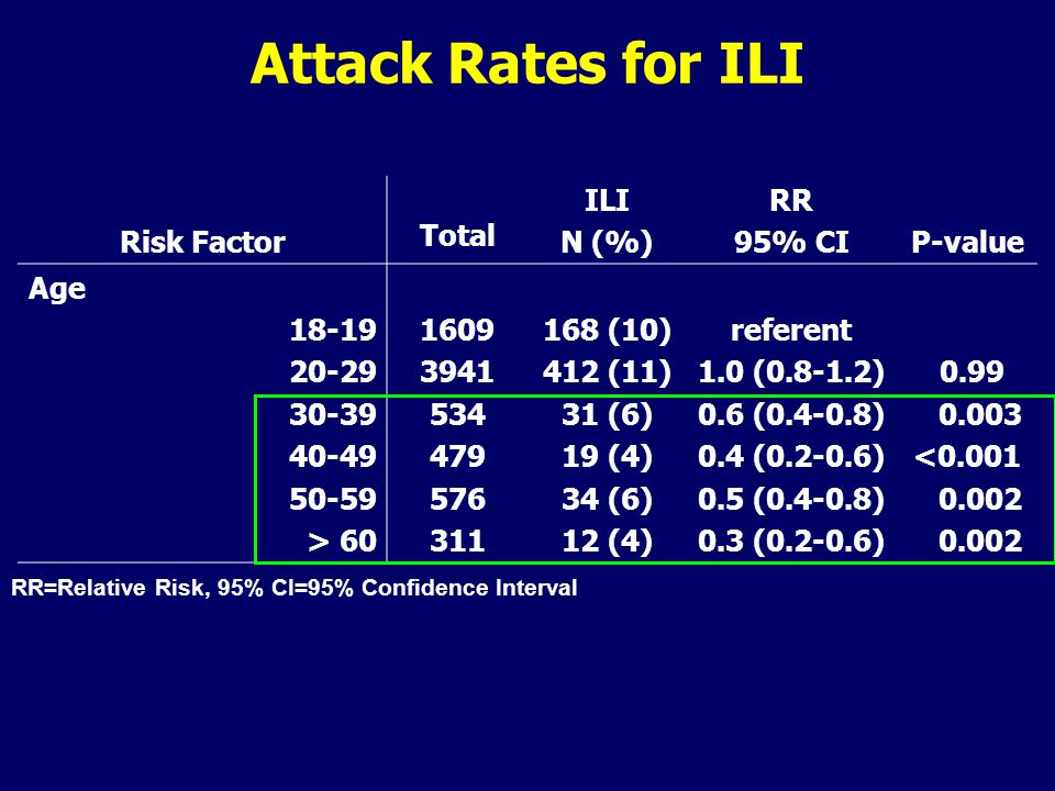 Attack Rates for ILI Risk Factor Total ILI N (%) RR 95% CIP-value Age 18-19 20-29 30-39 40-49 50-59 > 60 1609 3941 534 479 576 311 168 (10) 412 (11) 31 (6) 19 (4) 34 (6) 12 (4) referent 1.0 (0.8-1.2) 0.6 (0.4-0.8) 0.4 (0.2-0.6) 0.5 (0.4-0.8) 0.3 (0.2-0.6) 0.99 0.003 <0.001 0.002 RR=Relative Risk, 95% CI=95% Confidence Interval