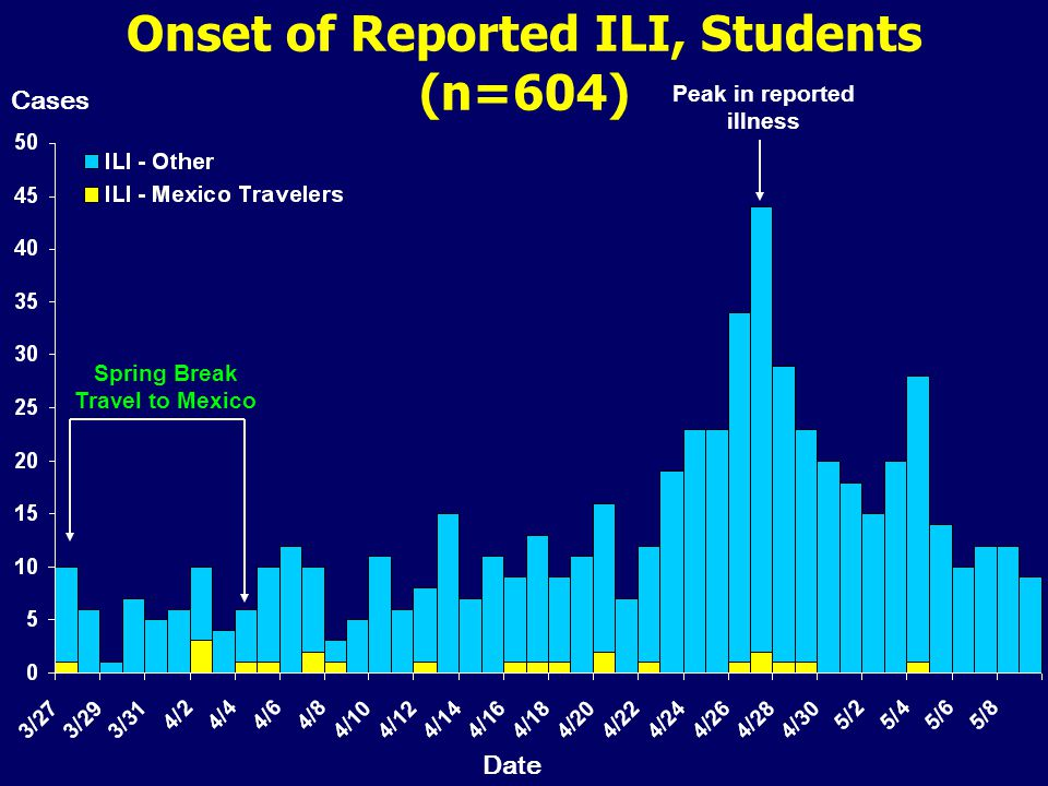 Onset of Reported ILI, Students (n=604) Peak in reported illness Spring Break Travel to Mexico Cases Date