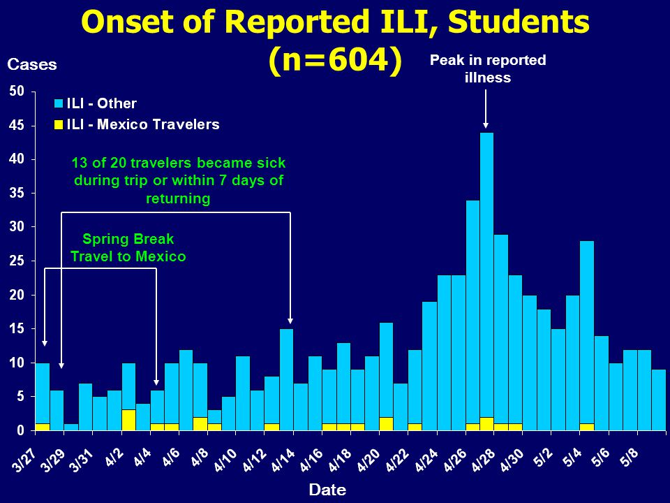Onset of Reported ILI, Students (n=604) Peak in reported illness Spring Break Travel to Mexico Cases Date 13 of 20 travelers became sick during trip or within 7 days of returning