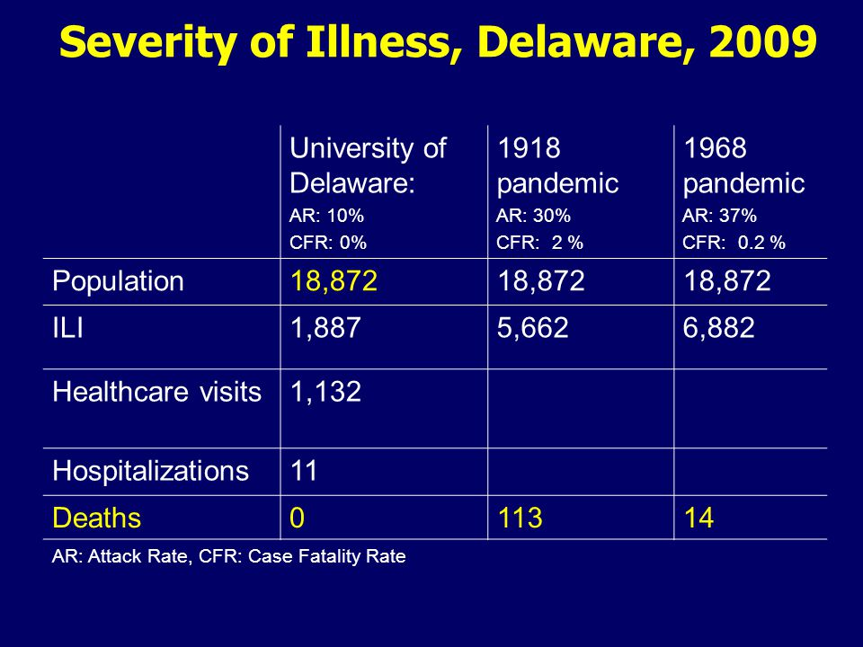 University of Delaware: AR: 10% CFR: 0% 1918 pandemic AR: 30% CFR: 2 % 1968 pandemic AR: 37% CFR: 0.2 % Population18,872 ILI1,8875,6626,882 Healthcare visits1,132 Hospitalizations11 Deaths011314 Severity of Illness, Delaware, 2009 AR: Attack Rate, CFR: Case Fatality Rate