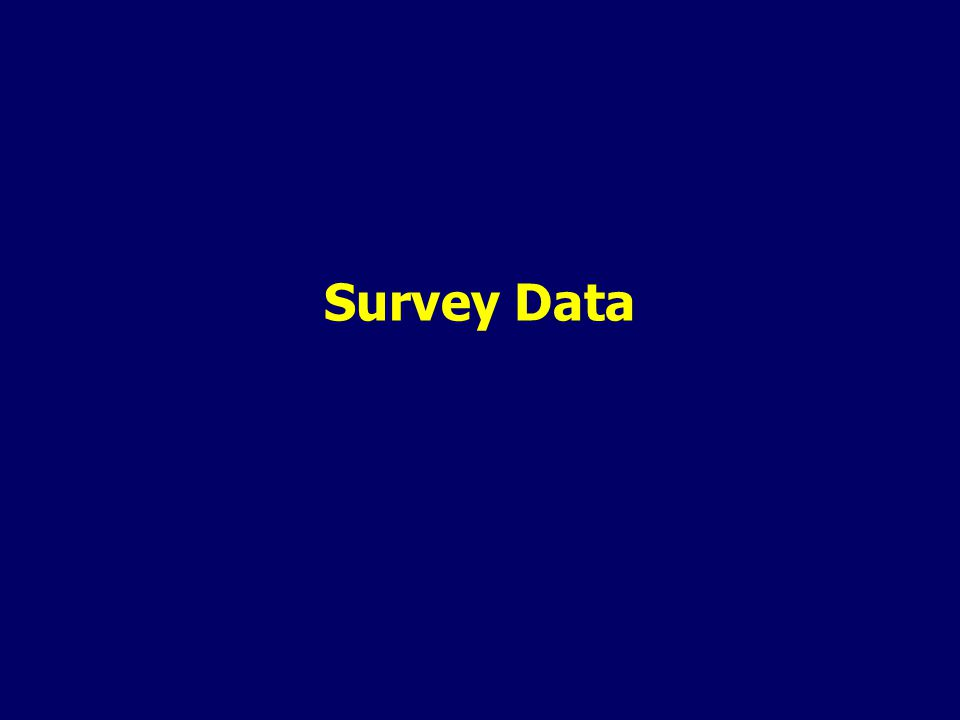 Survey Data