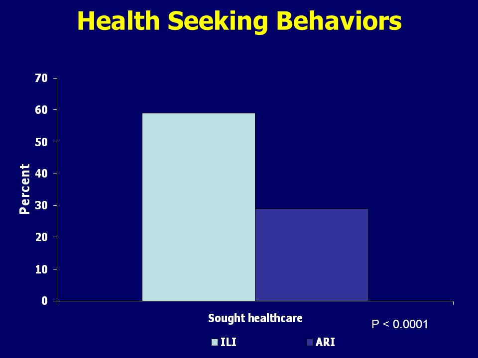 Health Seeking Behaviors P < 0.0001